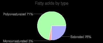 Garlic, raw, fatty acids by type