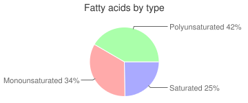Fish, drained solids, canned, pink, salmon, fatty acids by type