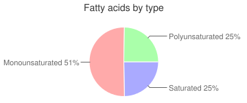 Fish oil, cod liver, fatty acids by type
