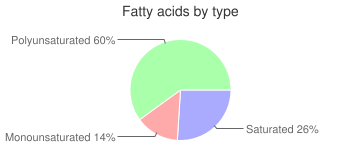 Peas, raw, edible-podded, fatty acids by type