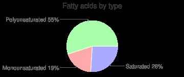 Wheat, durum, fatty acids by type
