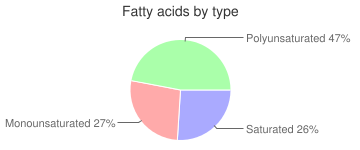 Crackers, with whole wheat, standard snack-type, fatty acids by type