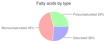 Ocean perch, raw, fatty acids by type