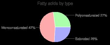 Herring, raw, fatty acids by type