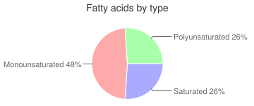 Fish, dry heat, cooked, farmed, coho, salmon, fatty acids by type