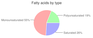Lamb, raw, brains, imported, New Zealand, fatty acids by type