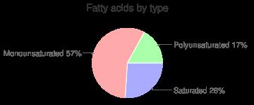 Muffins, dry mix, wheat bran, fatty acids by type