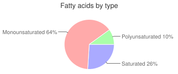 Oil, all purpose, soy ( partially hydrogenated), industrial, fatty acids by type