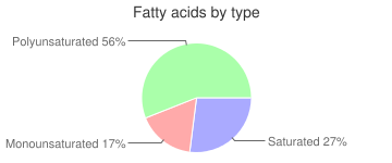 Pasta, enriched, dry, fatty acids by type