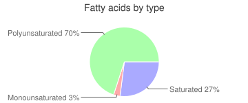 Peppers, raw, red, sweet, fatty acids by type