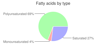 Spinach, solids and liquids, regular pack, canned, fatty acids by type