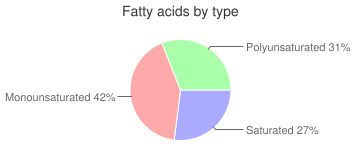 Cookies, reduced fat, with creme filling, chocolate sandwich, fatty acids by type