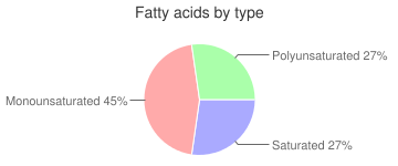 Fish, raw, pink, salmon, fatty acids by type