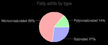 Cookies, animal crackers (includes arrowroot, tea biscuits), fatty acids by type