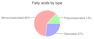 Cookies, refrigerated dough, sugar, fatty acids by type