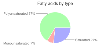 Carrots, drained solids, no salt added, canned, fatty acids by type