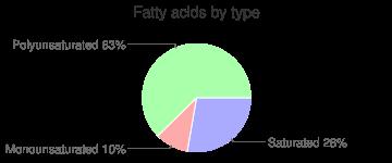 Beverages, powder, sweetened, lemon, instant, tea, fatty acids by type