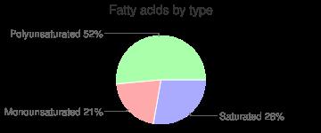 Fennel bulb, raw, fatty acids by type