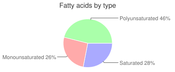 Beans, solids and liquids, canned, mature seeds, pinto, fatty acids by type
