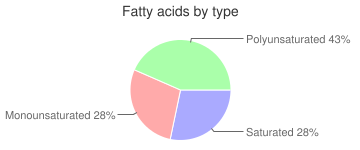 Bagels, egg, fatty acids by type