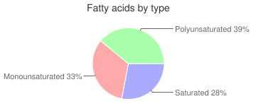 Mollusks, raw, blue, mussel, fatty acids by type