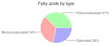Cherries, raw, red, sour, fatty acids by type
