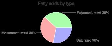 Cherries, raw, fatty acids by type