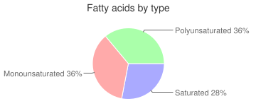 Egg, deviled, fatty acids by type
