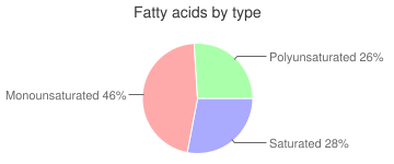 Fish, raw, not specified as to type, fatty acids by type