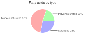 Fish, dry heat, cooked, swordfish, fatty acids by type