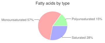 Cake, creme-filled with chocolate frosting, coffeecake, fatty acids by type