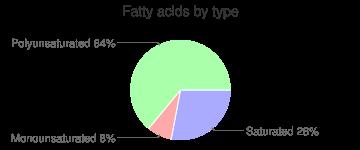 Lemon, raw, fatty acids by type