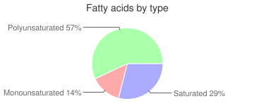 Mushrooms, raw, oyster, fatty acids by type