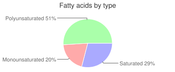 Mollusks, raw, Pacific, oyster, fatty acids by type