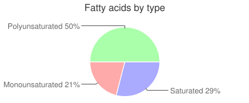Fish, dried and salted, Atlantic, cod, fatty acids by type