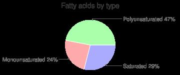 Amaranth leaves, raw, fatty acids by type