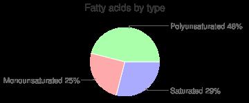 Porgy, raw, fatty acids by type