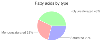 Rice, dry, enriched, precooked or instant, long-grain, white, fatty acids by type