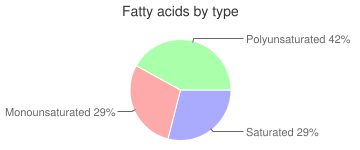 Pancakes, prepared, incomplete, dry mix, plain, fatty acids by type