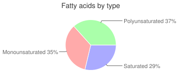 Fish, smoked, mixed species, whitefish, fatty acids by type