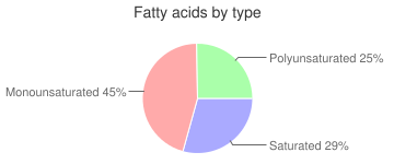 Peanut Bar, chocolate covered candy, fatty acids by type
