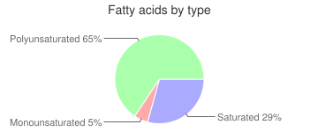 Beans, solids and liquids, regular pack, canned, yellow, snap, fatty acids by type