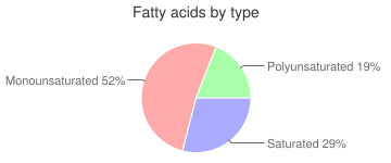 Chicken drumstick, skin not eaten, rotisserie, fatty acids by type