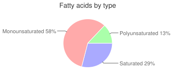 Crackers, Gamesa Sabrosas, cream, fatty acids by type