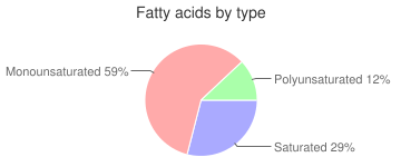 Fat, goose, fatty acids by type
