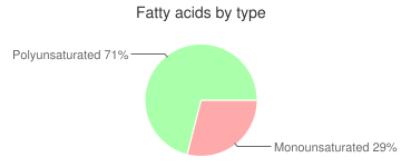 Nutritional powder mix, not further speficied, high protein, fatty acids by type