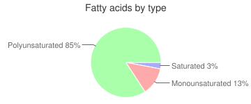 Mushrooms, raw, portabella, fatty acids by type