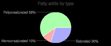 Squash, unprepared, frozen, butternut, winter, fatty acids by type