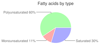 Squash, raw, all varieties, summer, fatty acids by type