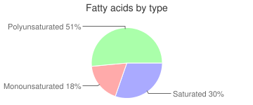 Nutritional powder mix (Kellogg's Special K20 Protein Water), fatty acids by type